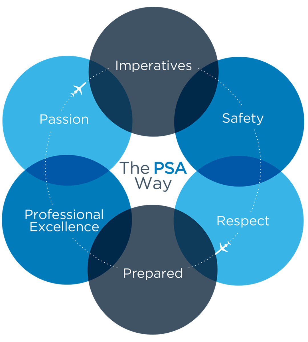 The PSA Way - PSA's Core Values are Safety, Respect, Prepared, Professional Excellence, Passion, and Imperatives